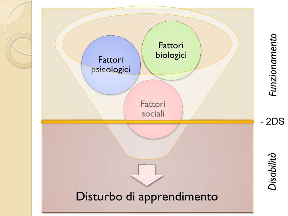 Disturbo di apprendimento