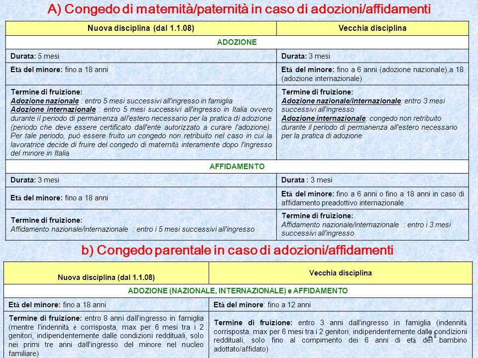 A) Congedo di maternità/paternità in caso di adozioni/affidamenti