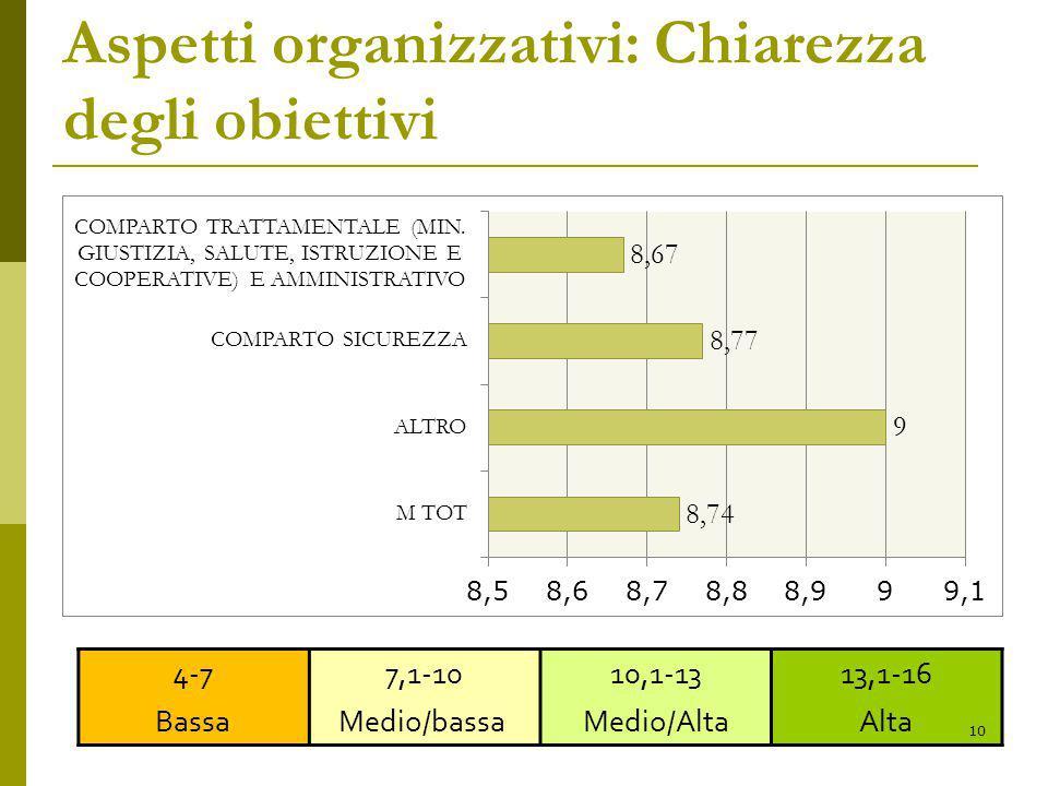 Aspetti organizzativi: Chiarezza degli obiettivi