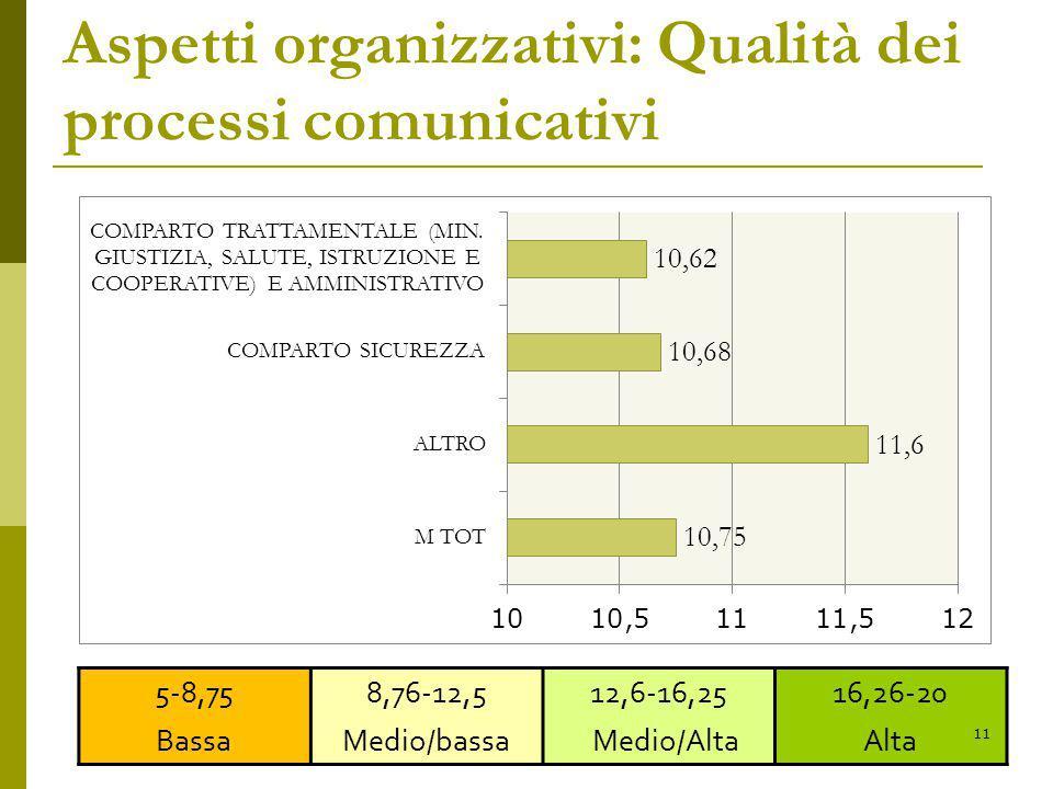 Aspetti organizzativi: Qualità dei processi comunicativi