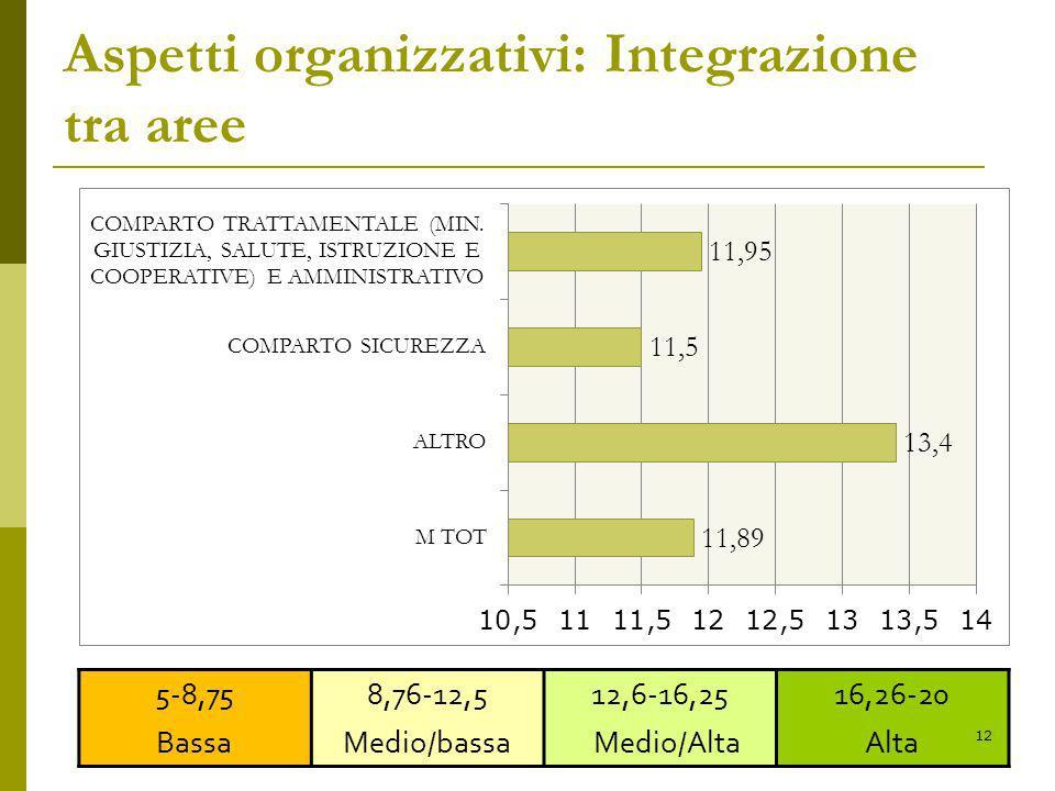 Aspetti organizzativi: Integrazione tra aree