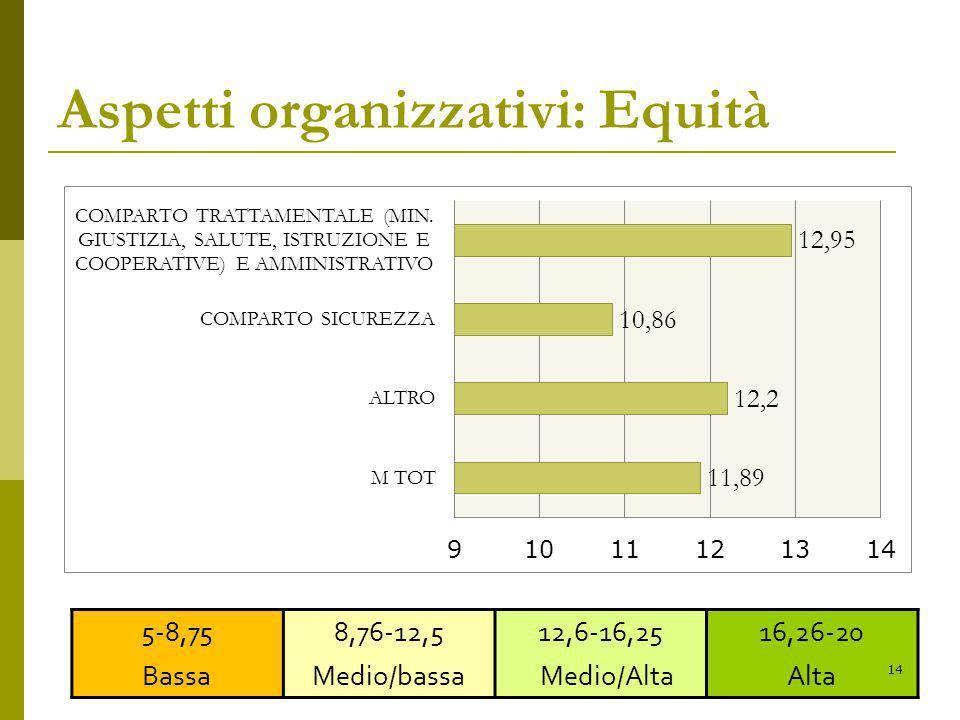Aspetti organizzativi: Equità