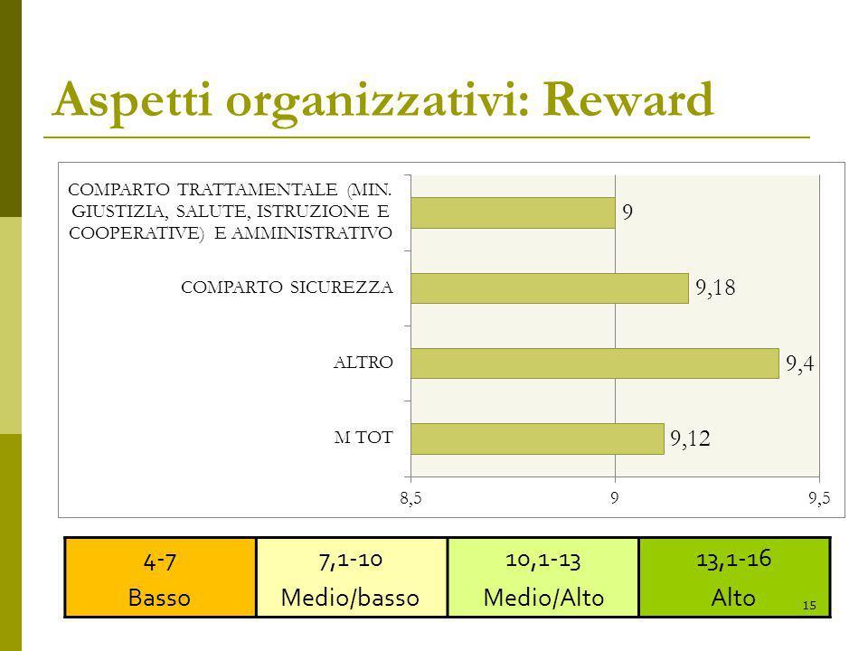 Aspetti organizzativi: Reward