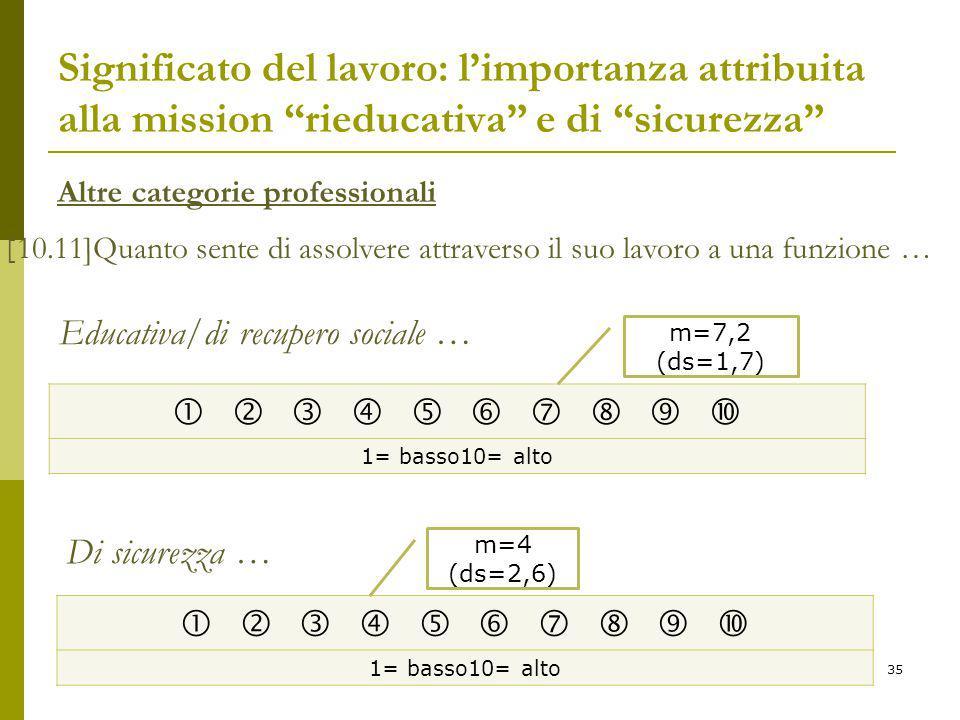 Significato del lavoro: l'importanza attribuita alla mission rieducativa e di sicurezza