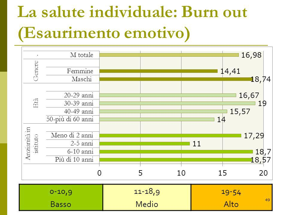 La salute individuale: Burn out (Esaurimento emotivo)