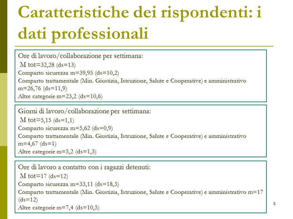 Caratteristiche dei rispondenti: i dati professionali