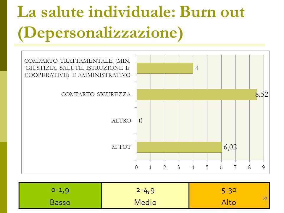 La salute individuale: Burn out (Depersonalizzazione)