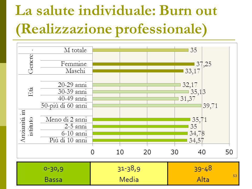 La salute individuale: Burn out (Realizzazione professionale)