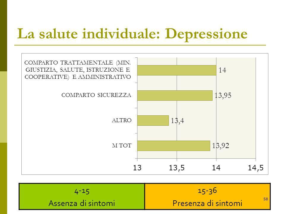 La salute individuale: Depressione