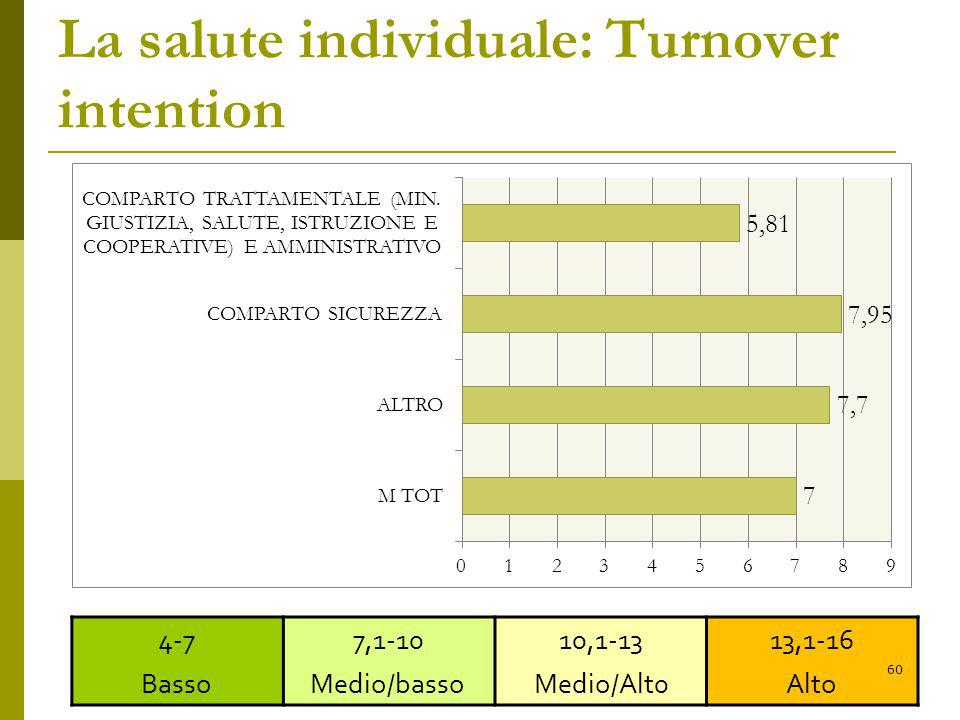 La salute individuale: Turnover intention
