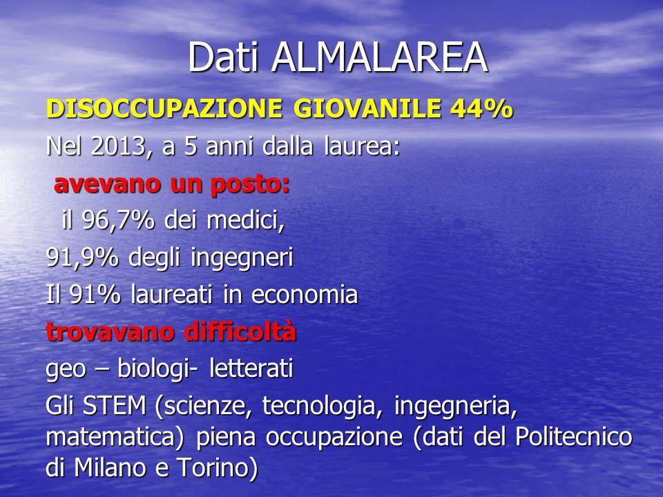 Dati ALMALAREA DISOCCUPAZIONE GIOVANILE 44%