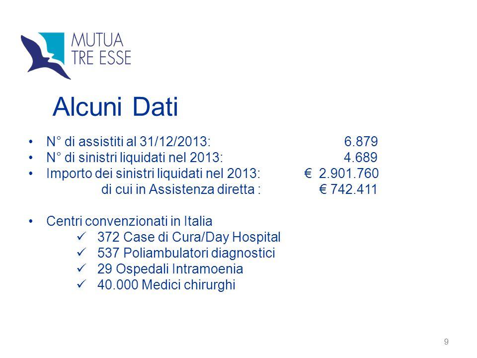 Alcuni Dati N° di assistiti al 31/12/2013: 6.879