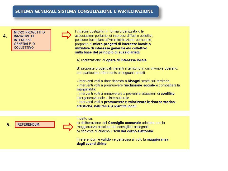 SCHEMA GENERALE SISTEMA CONSULTAZIONE E PARTECIPAZIONE