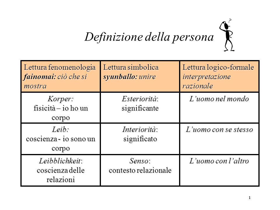 Definizione della persona