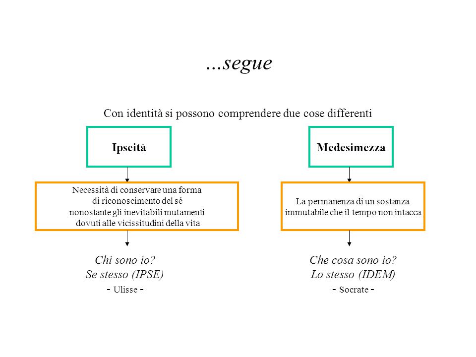 …segue Con identità si possono comprendere due cose differenti Ipseità