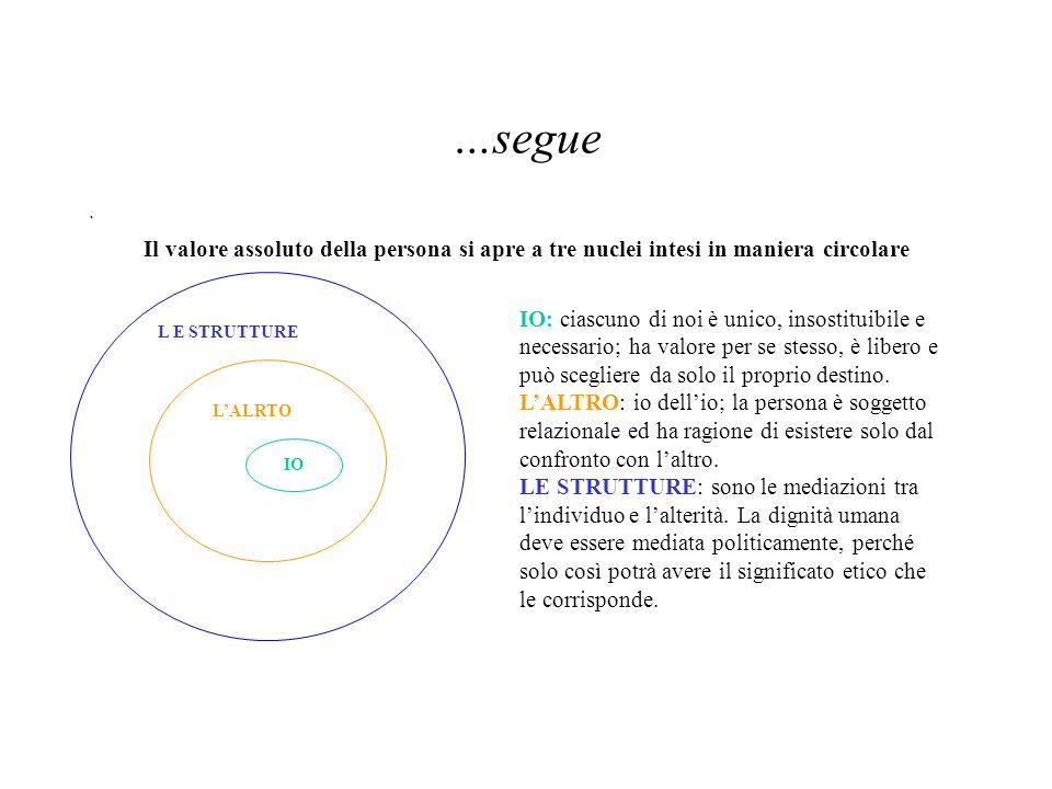 …segue . Il valore assoluto della persona si apre a tre nuclei intesi in maniera circolare.