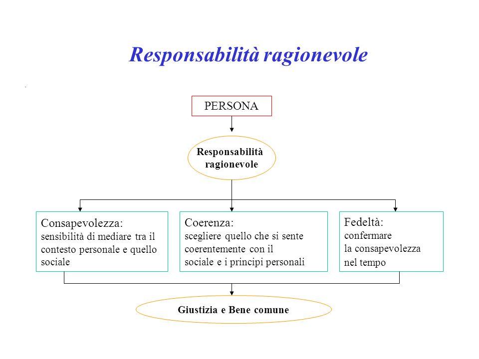 Responsabilità ragionevole