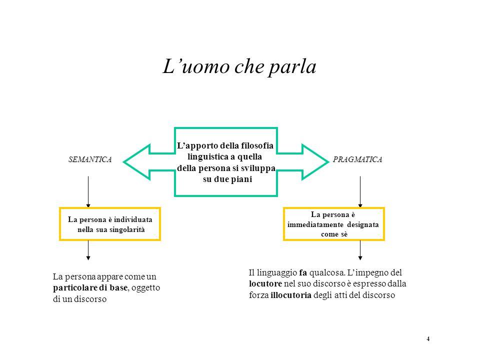 L'uomo che parla L'apporto della filosofia linguistica a quella della persona si sviluppa su due piani.