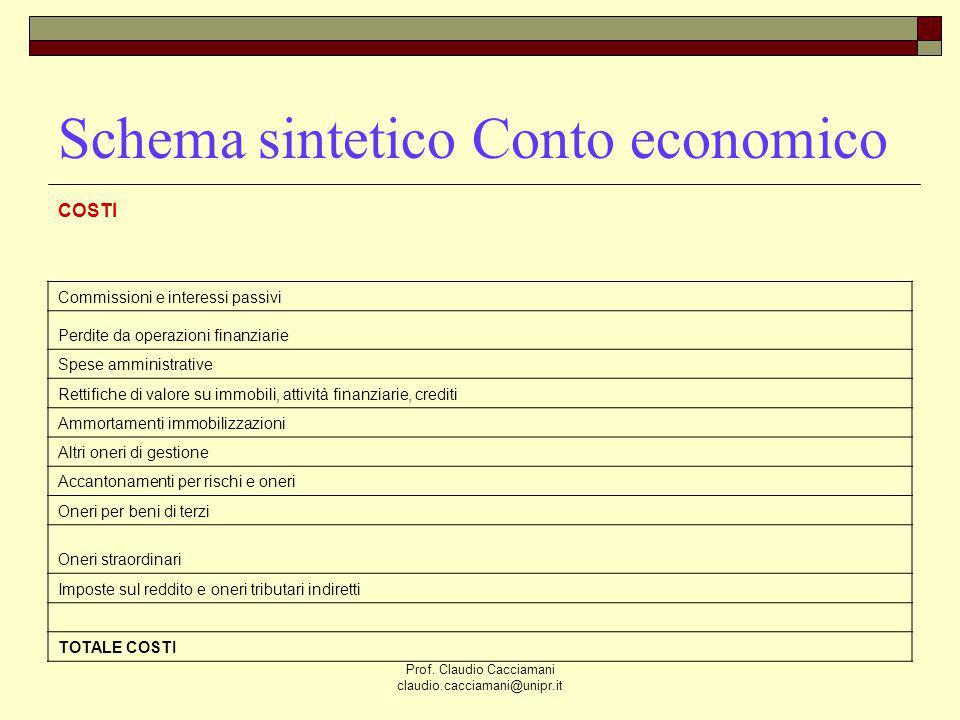 Schema sintetico Conto economico