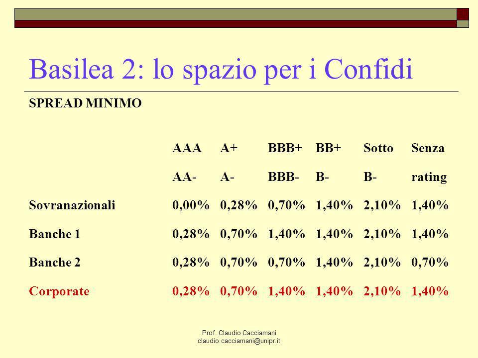 Basilea 2: lo spazio per i Confidi