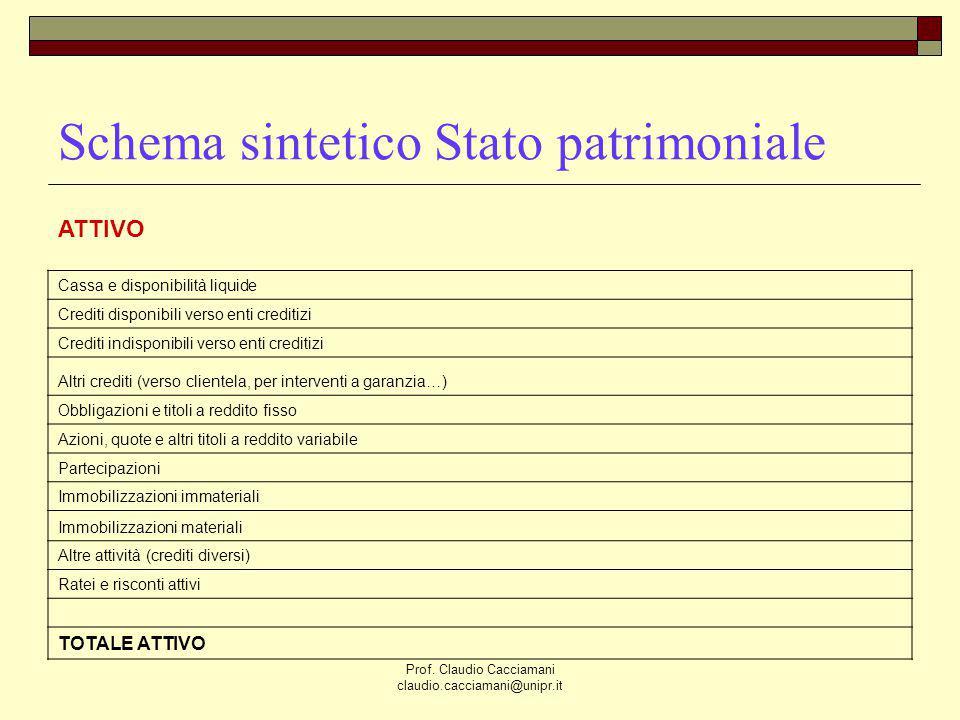 Schema sintetico Stato patrimoniale
