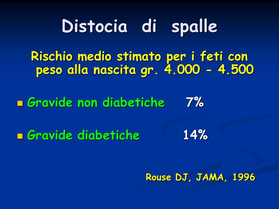 Distocia di spalle Rischio medio stimato per i feti con peso alla nascita gr. 4.000 - 4.500. Gravide non diabetiche 7%