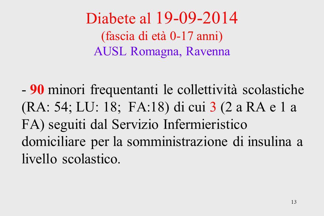 Diabete al 19-09-2014 (fascia di età 0-17 anni) AUSL Romagna, Ravenna