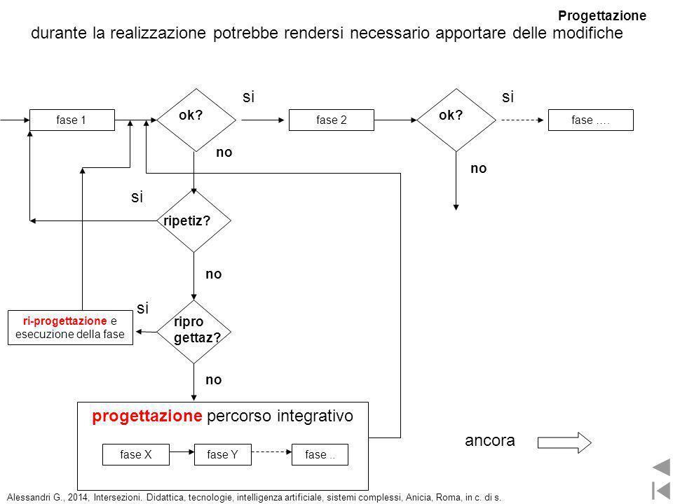 progettazione percorso integrativo