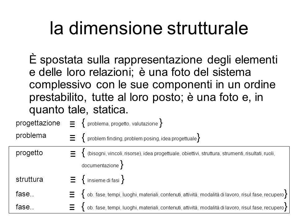 la dimensione strutturale