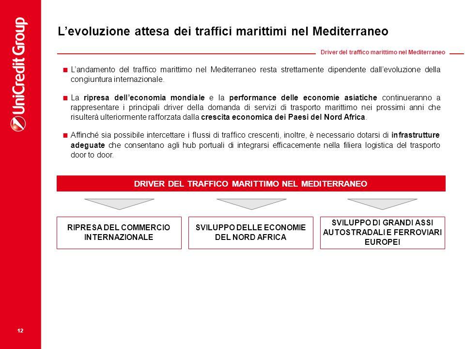 L'evoluzione attesa dei traffici marittimi nel Mediterraneo
