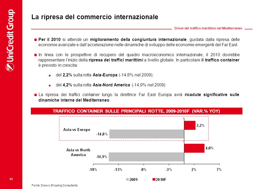TRAFFICO CONTAINER SULLE PRINCIPALI ROTTE, 2009-2010F (VAR.% YOY)