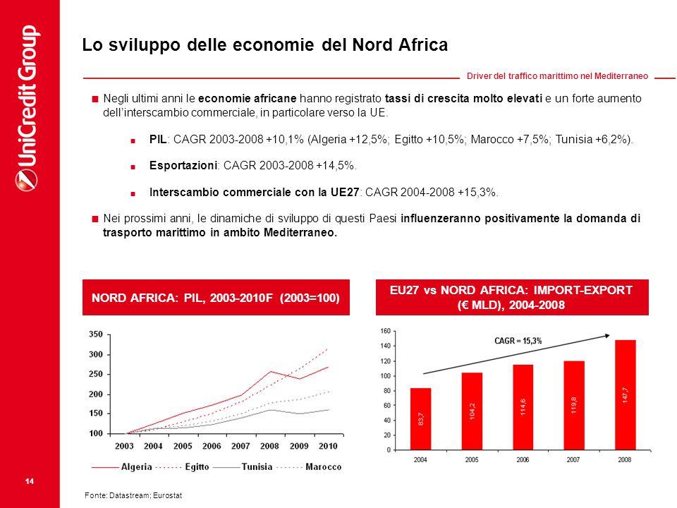 Lo sviluppo delle economie del Nord Africa