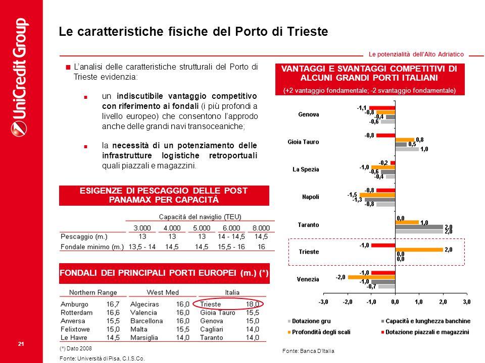 Le caratteristiche fisiche del Porto di Trieste