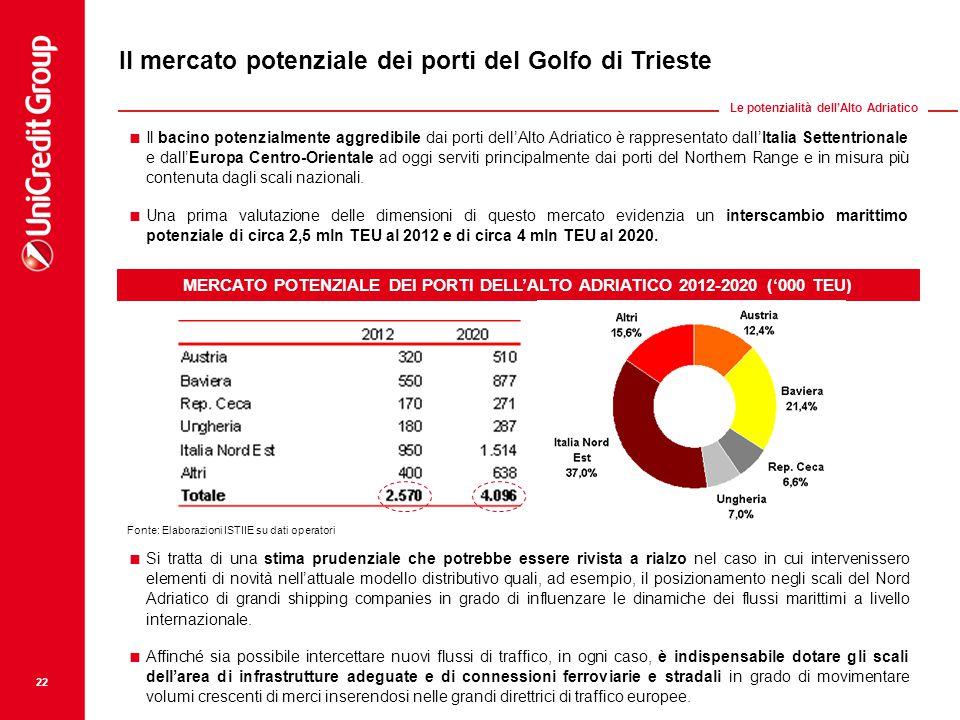 MERCATO POTENZIALE DEI PORTI DELL'ALTO ADRIATICO 2012-2020 ('000 TEU)