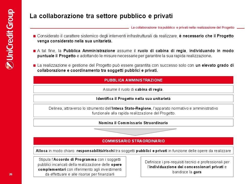 La collaborazione tra settore pubblico e privati