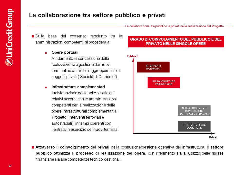 GRADO DI COINVOLGIMENTO DEL PUBBLICO E DEL PRIVATO NELLE SINGOLE OPERE