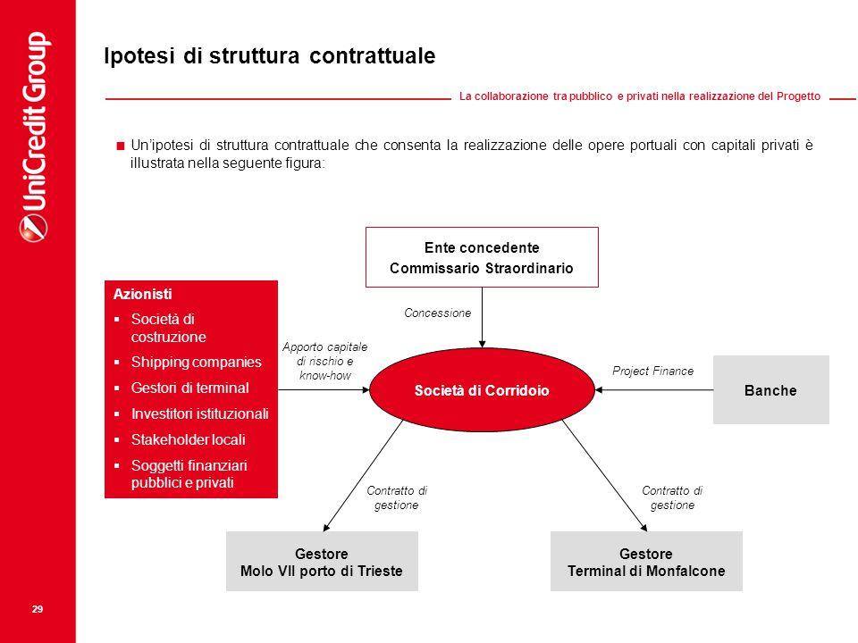 Ipotesi di struttura contrattuale