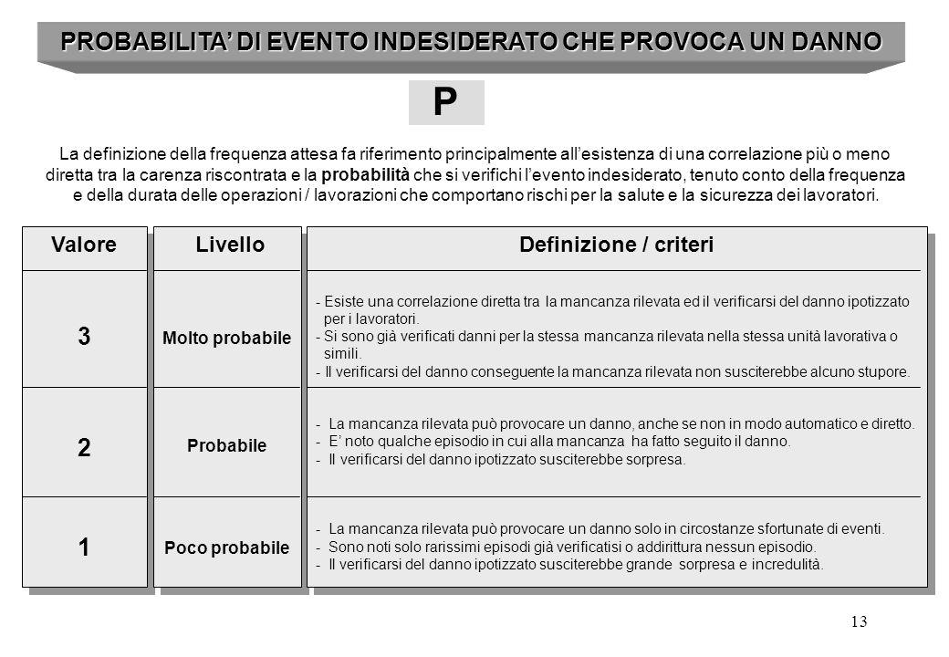 PROBABILITA' DI EVENTO INDESIDERATO CHE PROVOCA UN DANNO