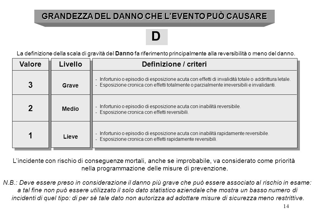 GRANDEZZA DEL DANNO CHE L'EVENTO PUÒ CAUSARE