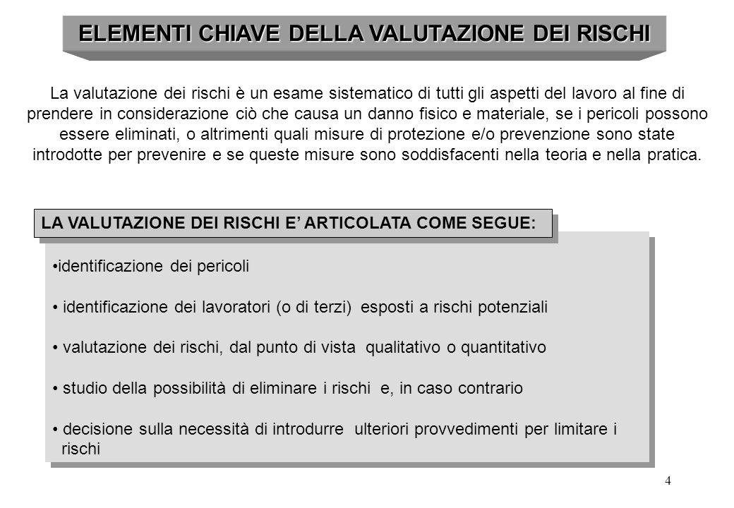 ELEMENTI CHIAVE DELLA VALUTAZIONE DEI RISCHI