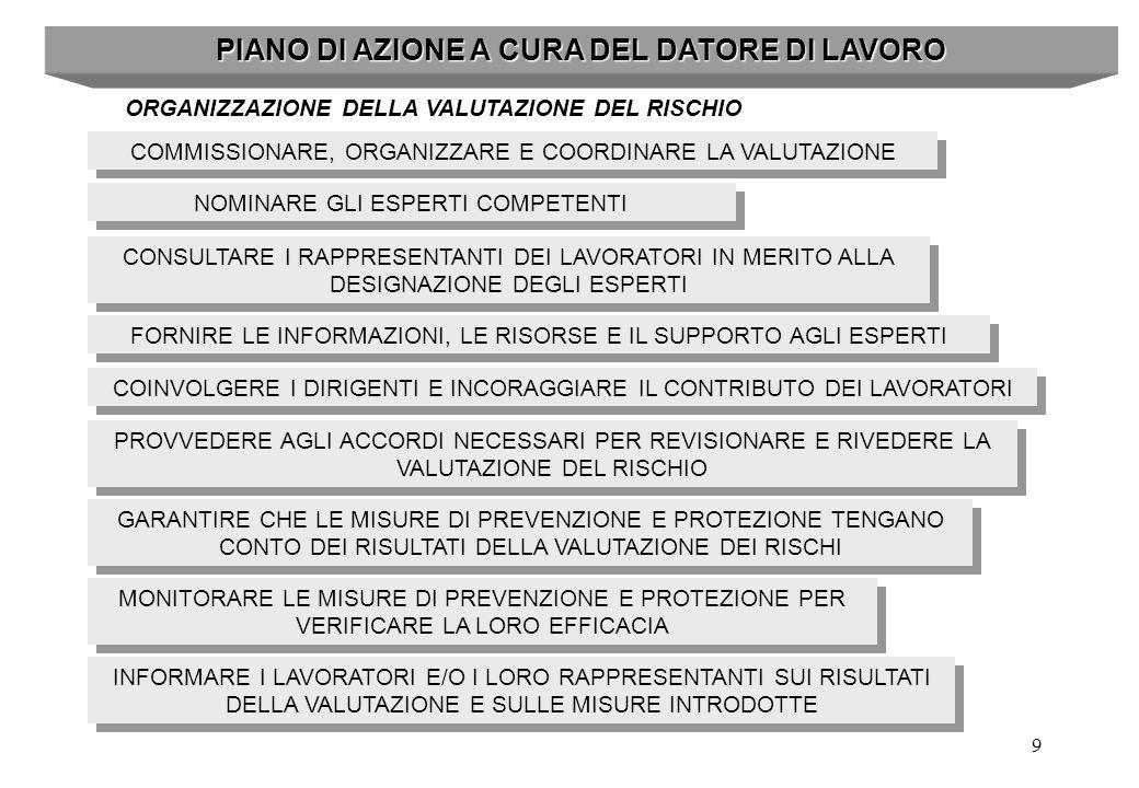 PIANO DI AZIONE A CURA DEL DATORE DI LAVORO