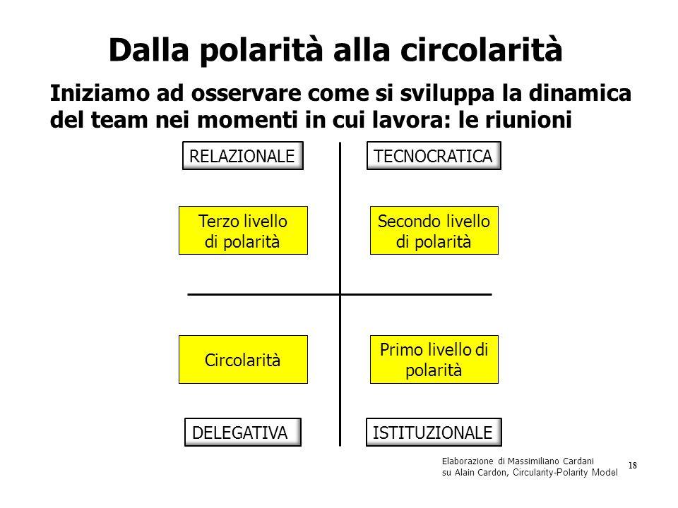Dalla polarità alla circolarità