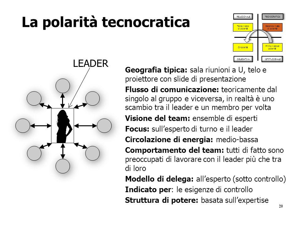La polarità tecnocratica