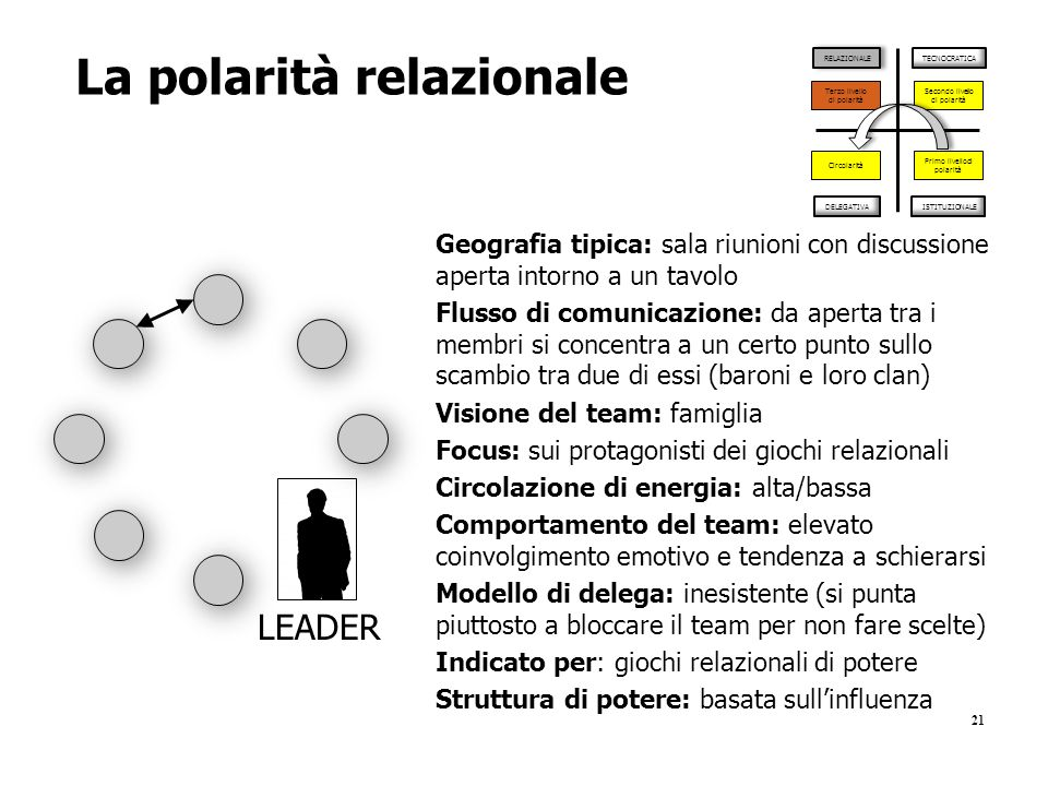 La polarità relazionale