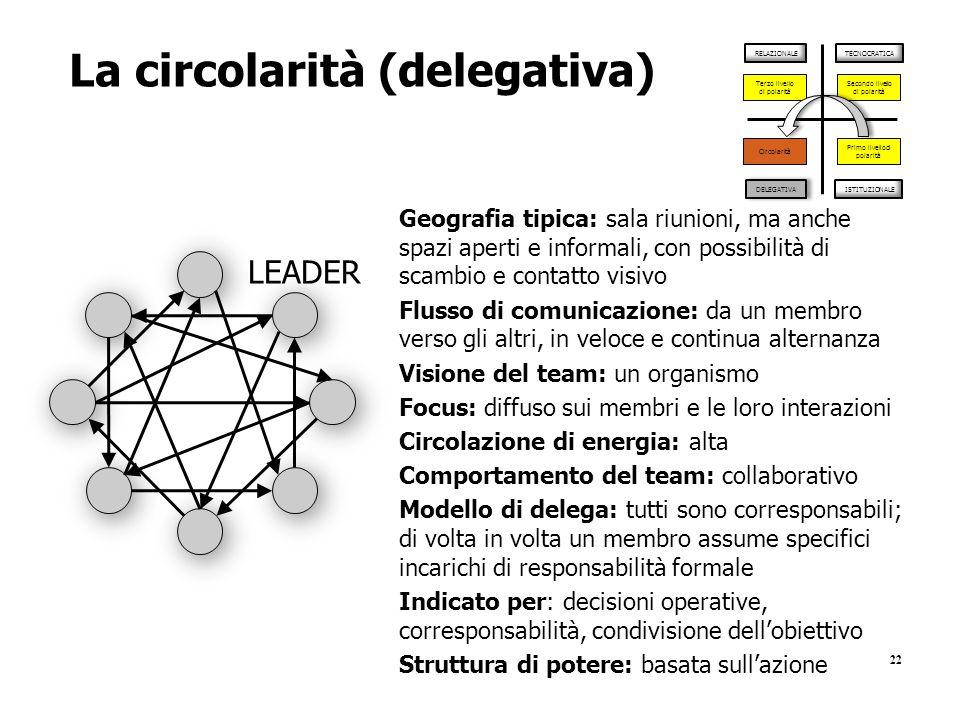 La circolarità (delegativa)