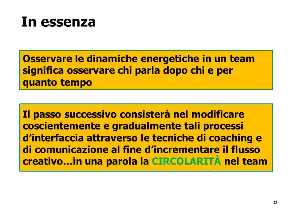 In essenza Osservare le dinamiche energetiche in un team significa osservare chi parla dopo chi e per quanto tempo.