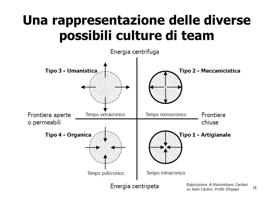 Una rappresentazione delle diverse possibili culture di team