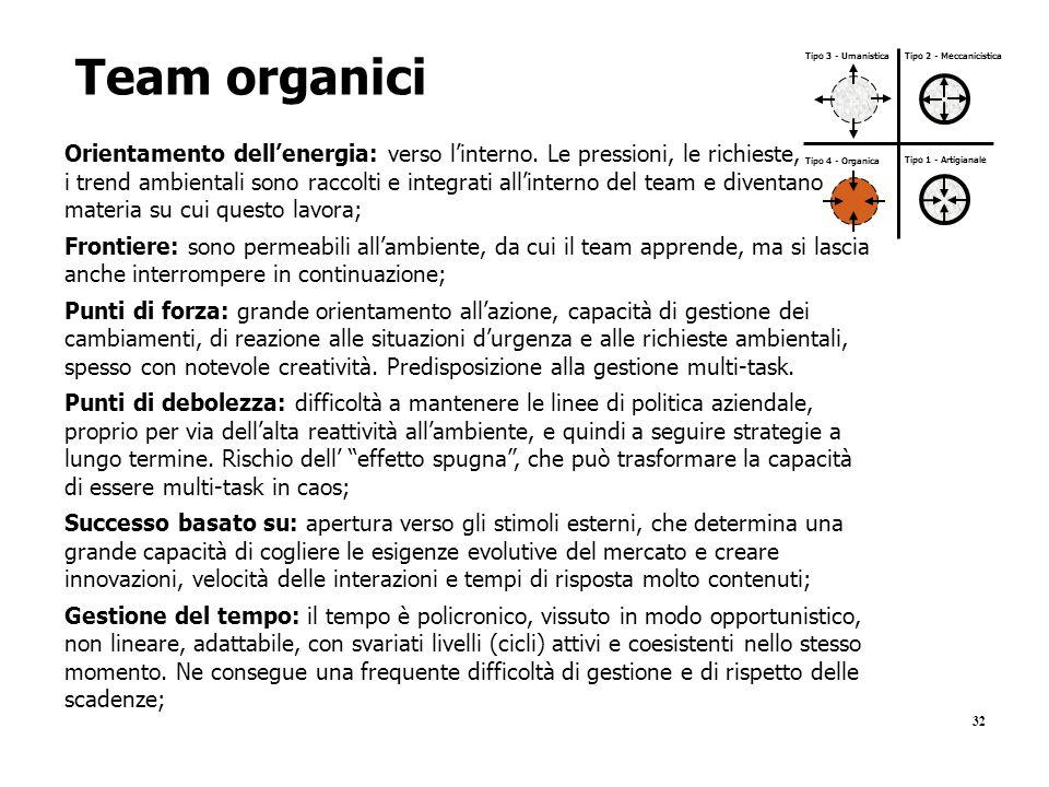 Team organici Tipo 3 - Umanistica. Tipo 2 - Meccanicistica. Orientamento dell'energia: verso l'interno. Le pressioni, le richieste,