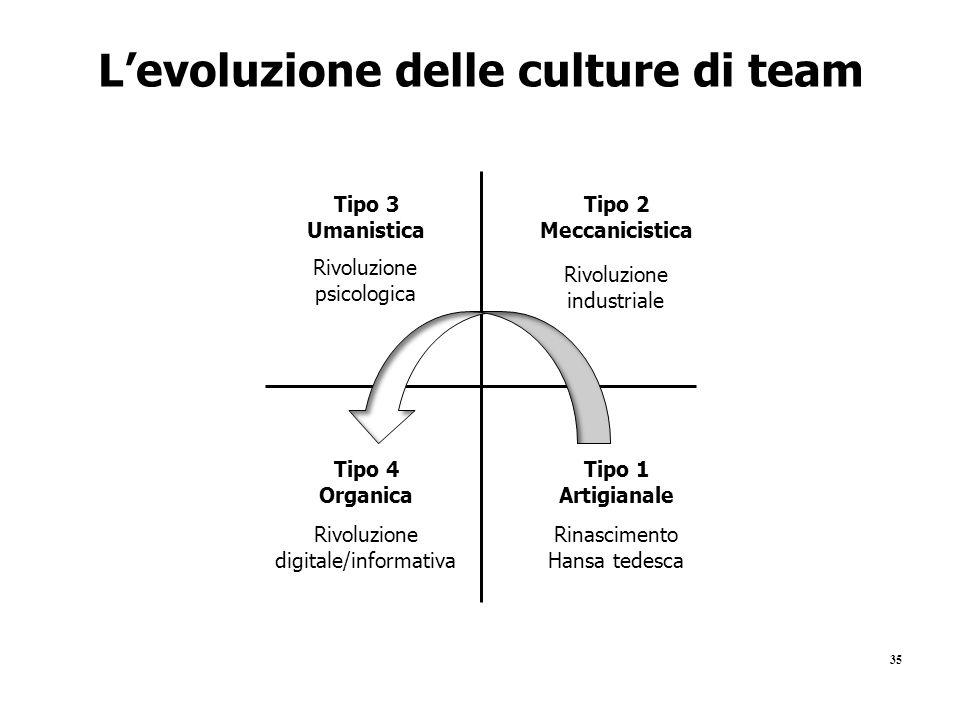 L'evoluzione delle culture di team