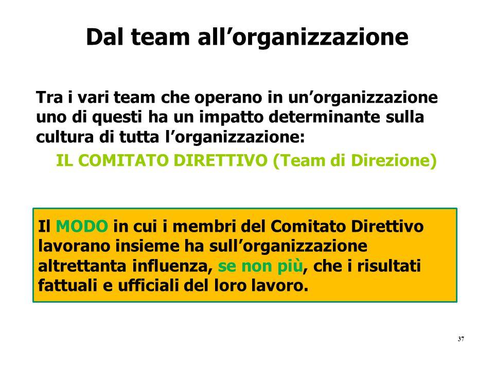 Dal team all'organizzazione